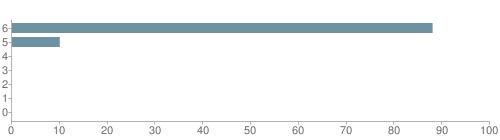 Chart?cht=bhs&chs=500x140&chbh=10&chco=6f92a3&chxt=x,y&chd=t:88,10,0,0,0,0,0&chm=t+88%,333333,0,0,10|t+10%,333333,0,1,10|t+0%,333333,0,2,10|t+0%,333333,0,3,10|t+0%,333333,0,4,10|t+0%,333333,0,5,10|t+0%,333333,0,6,10&chxl=1:|other|indian|hawaiian|asian|hispanic|black|white